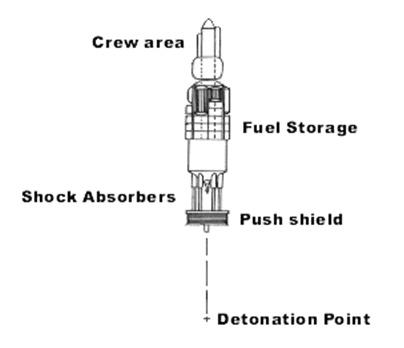 """Figure 1: """"Orion"""" concept for an interstellar spacecraft"""